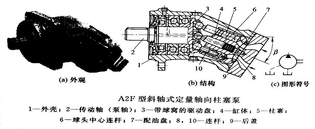 斜轴式柱塞泵结构图_轴向柱塞泵的结构